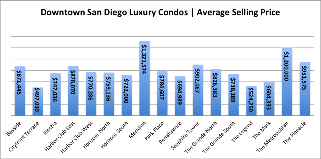 graph of luxury condos average selling price by building